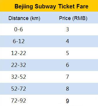 Beijing Subway fare